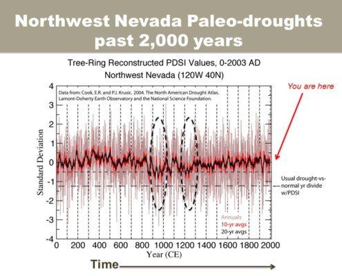 Northwest Nevada Paleo-droughts, past 2000 years. Slide: M.Dettinger.