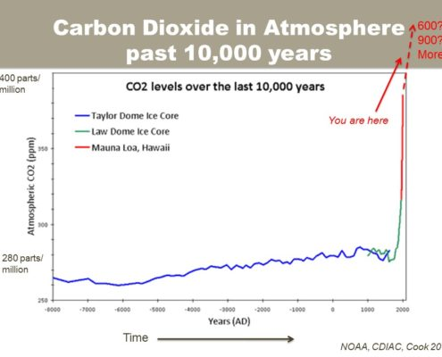 Carbon Dioxide in Atmosphere, past 10,000 years. Slide: M.Dettinger.