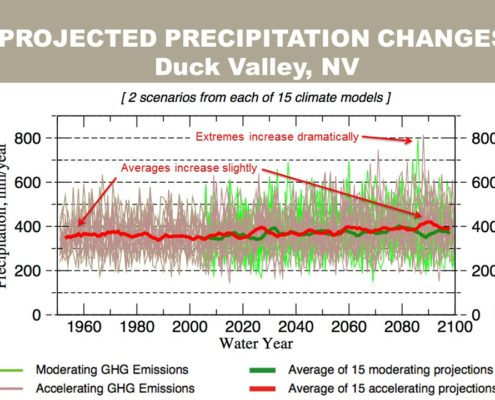 Projected precipitation levels for Duck Valley, Nevada. Slide: M. Dettinger.